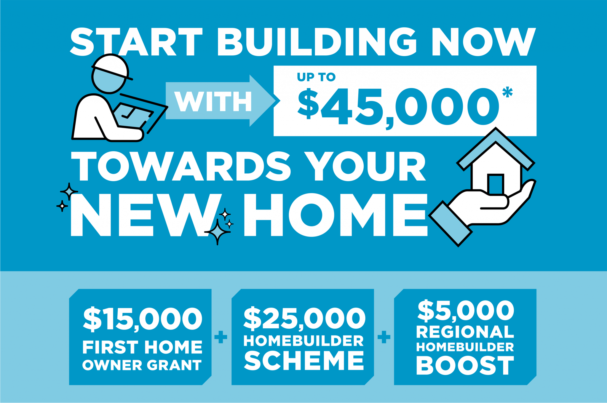 Start building no with up to $45,000* towards your new home. $15,000 first home owner grant. $25,000 HomeBuilder Scheme. $5,000 Regional HomeBuilder Boose.